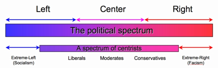 the political spectrum essay Okay, i have to write an essay for government about what part of the political spectrum i fall in and what side i lean to yeah, i am completely unsure about all of.